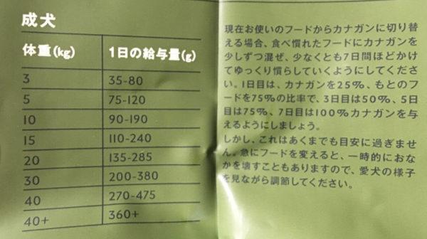 給餌量表(カナガン)